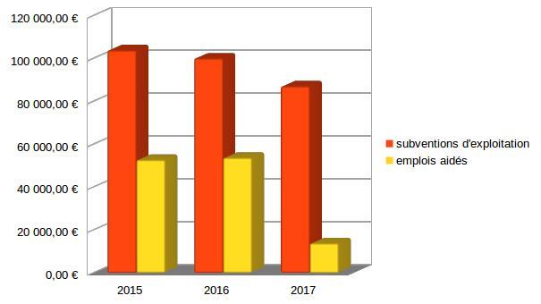 baisse-subventions-et-emplois-aides